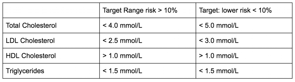 Acceptable Range of Cholesterol Levels